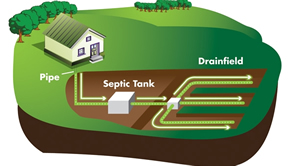Onsite (Septic) Maintenance