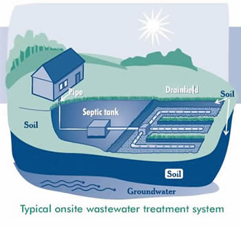 Septic System Diagram | Onsite Septic Operation And Maintenance